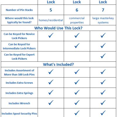 Ultimate Challenge Comparison Chart