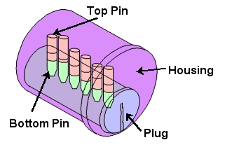 Pick Lock Cylinder Diagram Trusted Wiring Diagram