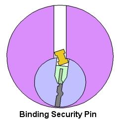 how to pick locks. Black Bedroom Furniture Sets. Home Design Ideas