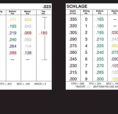 Color Pinning Chart - pinning kits